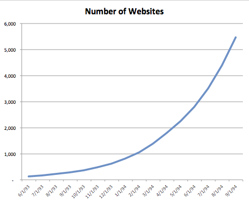 Early Web Growth